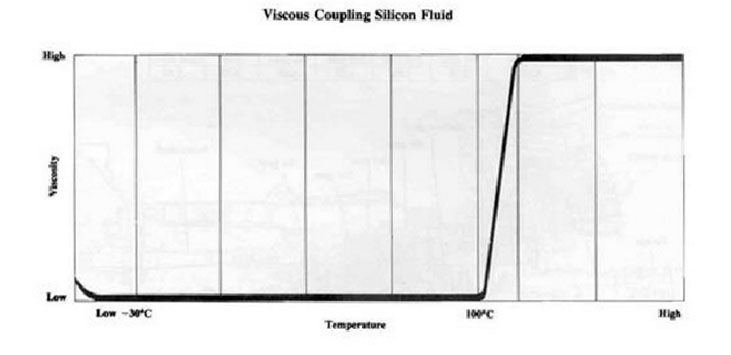 temperatura-viscoso